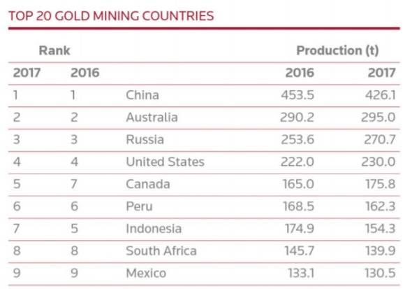 南非存在大量难以开采的金矿,并且矿业劳动密集程度很高,这令金矿商备受压力,不得不减少人员支出来维持这些金矿的运营,这也加剧了这个国家的失业率。