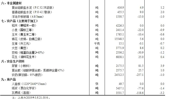 统计局发布流通领域50种重要生产资料市场价格变动