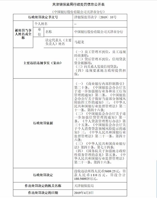 中国银行天津分行4项违法违规累计遭罚180万元