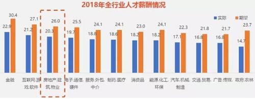 大部分房地产行业就业人员的年龄,还是集中在25-35岁之间,这也符合大部分三四线年轻人的现状。