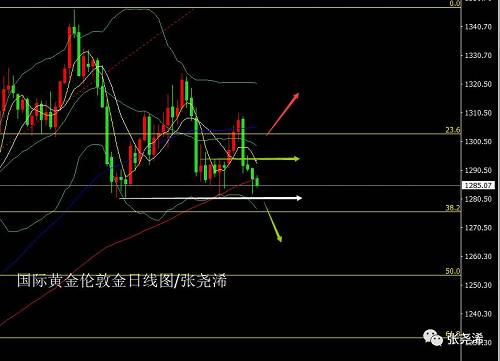 张尧浠:经济示强美指难破支撑、黄金续跌短期压力犹存