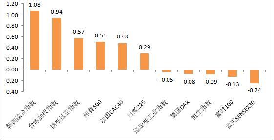 富荣基金:市场高位调整 3月社融数据超预期