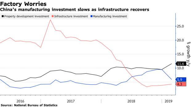 2019全球经济数据_...涨不是好征兆 全球经济形势 金丝雀 再发警报