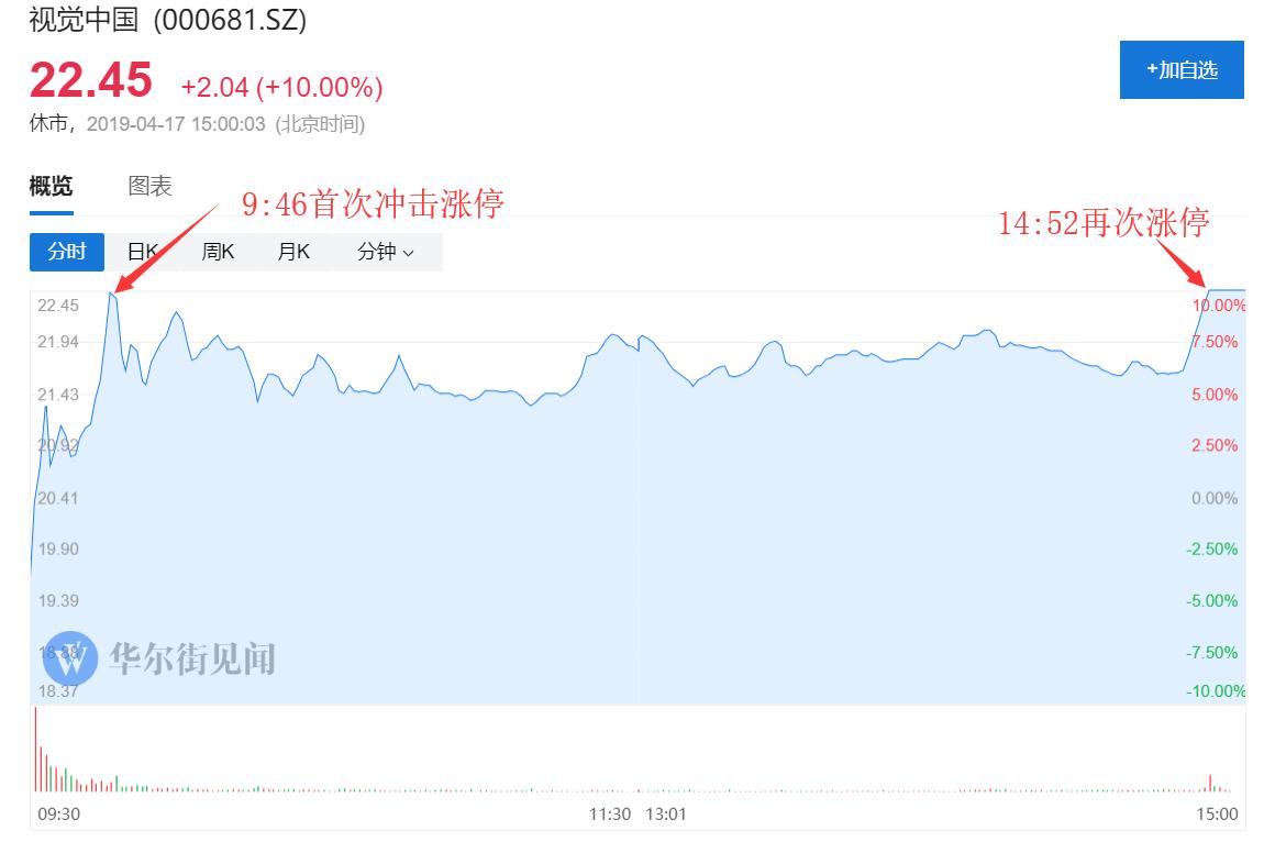 """能够说,周三视觉中国的涨停,来的""""突如其然"""",超出了大无数人。的意料。"""