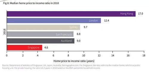 远超想象!全球最贵的两座城市打响楼市复苏第一枪,新的上涨周期来临?