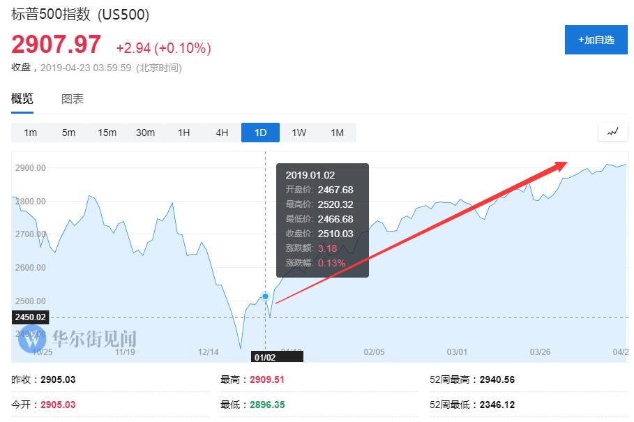 末日博士鲁比尼:当前市场的上涨非常脆弱