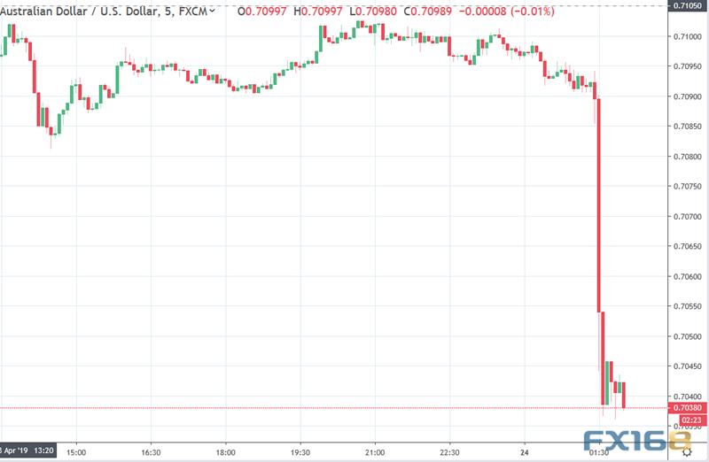 一份数据引发的跌势!澳元短线大跌1%金价又跌破1270