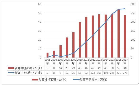 图5 新疆红枣种植及产量增长情况