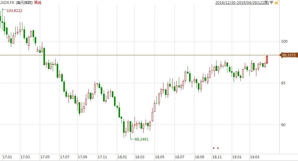本周全球资讯分析|美股两大指数周内创历史新高,美元指数连涨三日突破98关口