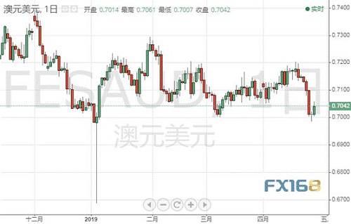 (澳元/美元日图 来源:FX168财经网)