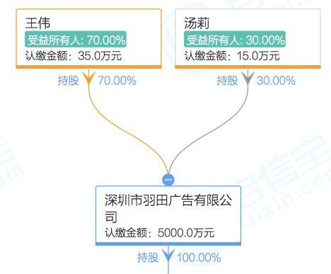 而关于这家海博・鳌银丰康养国际医院,股权结构显示,海博・鳌银丰康养国际医院背后实控人为银丰集团董事长王伟,持有其70%股权。