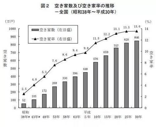 总体来看,由于人口下降,在2018年的调查数据中,空置房屋数量继续增加。从1998年至今,空置率增速分别为11.5%、12.2%、13.1%、13.5和13.6%,虽然空置速度变缓但空置量总体仍在上升。