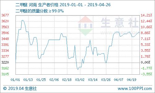 生意社:本周國內二甲醚市場利好提振 接連推漲(4.22-4.26)