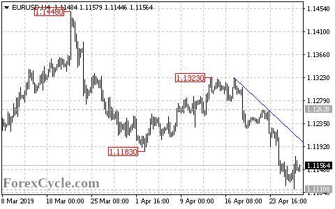 市场眼下极为平静机构:欧元、英镑、日元及澳元4月29日技术分析