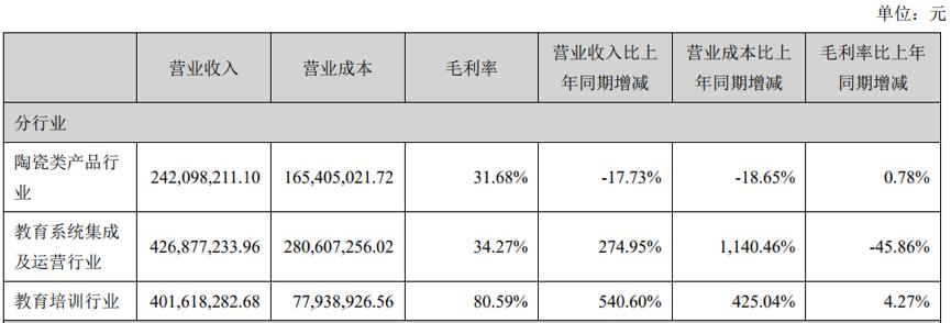 文化长城2018年净利润实现2.05亿元,同比增长178.85%