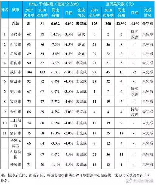 《汾渭平原2018-2019年秋冬季大气污染综合治理攻坚行动方案》空气质量目标完成情况