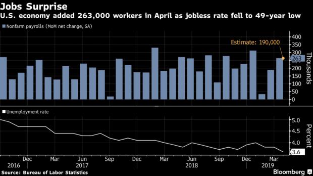 美国4月非农新增26.3万大幅高于预期,失业率创49年以来新低