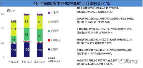 分交易所�砜�,上海期�交易所4月成交量��101.97百�f手,成交�~��6.68�f�|元,同比分�e增�L1.76%和下降3.82%,�h比分�e下降6.56%和6.32%。