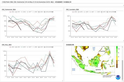 马来产区2019年1-3月份东马地区降水将过去偏少,西马地区降水处于季节性焊接,降水处于过去10年适中水平;2018年二季度东马地区降水高于季节性偏高水平,西马地区非常接近当季平均水平。因此,如果二季度降水适中,产量或维持季节性同比偏高水平。