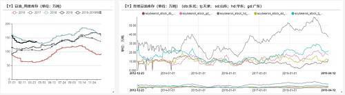 3. 菜油:1季度国内菜油库存高位,进入3月份之后菜油库存出现缓慢下滑,截止报告日,库存下滑至42.93万吨;但是由于仓单偏高导致市场流动库存偏低(如下图所示)。由于05合约交割之后,部分仓单会因质量不达标注销。届时流通库存偏高加速菜豆价差回归和消费。二季度末菜油库存有望回到过去三年均值水平。