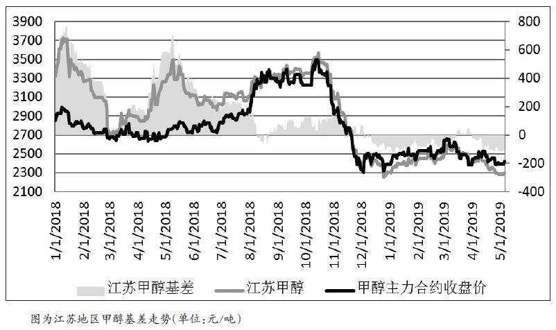随着国内春检结束,复产装置增多,后续甲醇供应将陆续增加,同时国外装置也面临着检修完成后重启局面,进口量会逐步增加。从需求端看,MTO下游产品价格不断走低,企业采购甲醇的积极性偏低,MTO需求难有增量,传统需求变化不大。因此,甲醇价格走低不可避免。