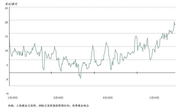 一季度中国金饰需求同比降2% 消费者购买相对保守