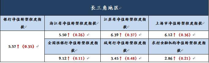 长三角银行理财收益环比下滑5BP 净值转型稳步推进