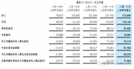 腾讯2018年营收为3126.94亿元,年度盈利为799.84亿元,腾讯公司权益持有人应占全面收益总额为663.39亿元。
