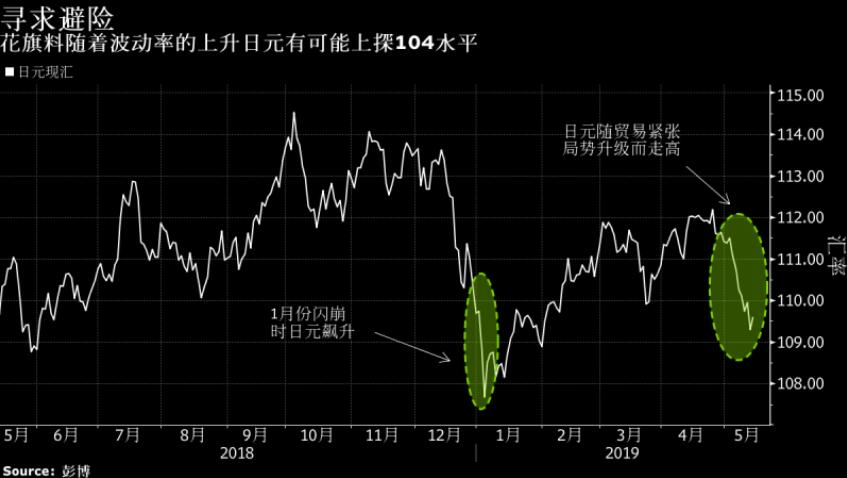 花旗:一旦波动率爆发日元恐上探年初闪崩时水平!