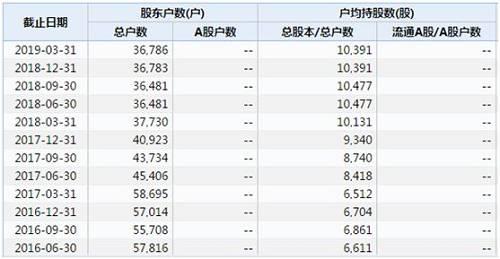 *ST华泽最新股东户数: