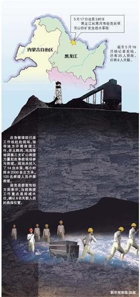 黑龙江逊克铁矿透水事故仍有8人失联