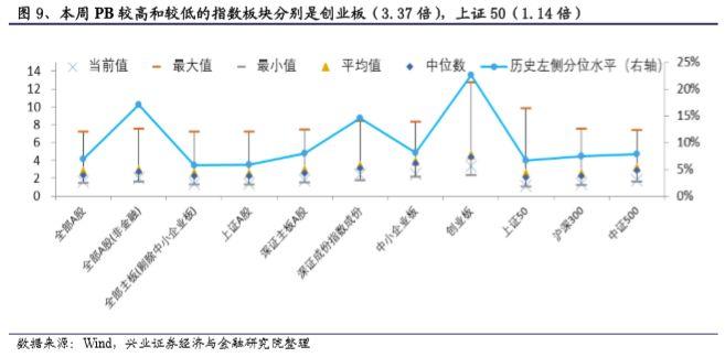 我们比较板块本周PB与上周PB,本周相对上周估值下降较小的三个板块和对应PB值变化分别为深证主板A股(PB:1.77倍,-1.60%),全部A股(非金融)(PB:2.02倍,-1.61%),全部主板(剔除中小企业板)(PB:1.42倍,-1.66%)。