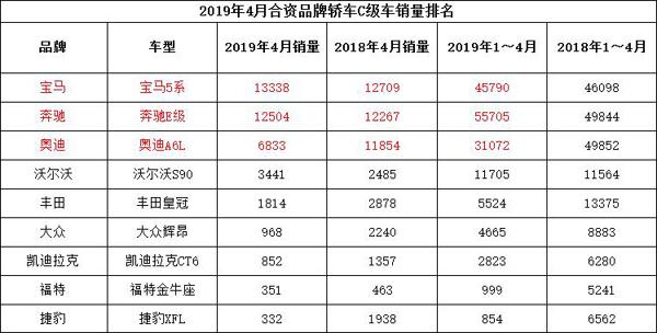 4月合资中高级车市场:宝马5系Li夺冠 奥迪A6L越落越远