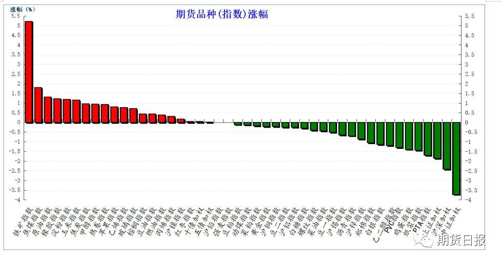 上周五,期货市场整体走势偏弱,跌多涨少。商品期货中涨幅前三的品种为:铁矿石1909(I1909)涨5.37%、燃料油1909(FU1909)涨2.79%和焦煤1909(JM1909)涨1.79%;跌幅前三:乙二醇1909(EG1909)跌1.50%、纸浆1909(SP1909)跌1.40%和鸡蛋1909(JD1909)跌1.34%。IF1906报收3617.40跌2.21%;IH1906报收2720.00跌1.68%;IC1906报收4824.80跌3.24%。