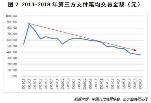 """备付金规模一定程度上反应了第三方支付行业的整体发展情况。通过中国人民银行有关规定和公布的相关数据,我们大概推算出行业的整体备付金情况。2018年,备付金规模稳步提升,2018年12月最多达到16299.8亿(参见图3)。随着""""断直连""""的落地和行业整顿,以及支付宝、财付通两大巨头在产品上的调整等原因,备付金规模逐渐缩减。"""