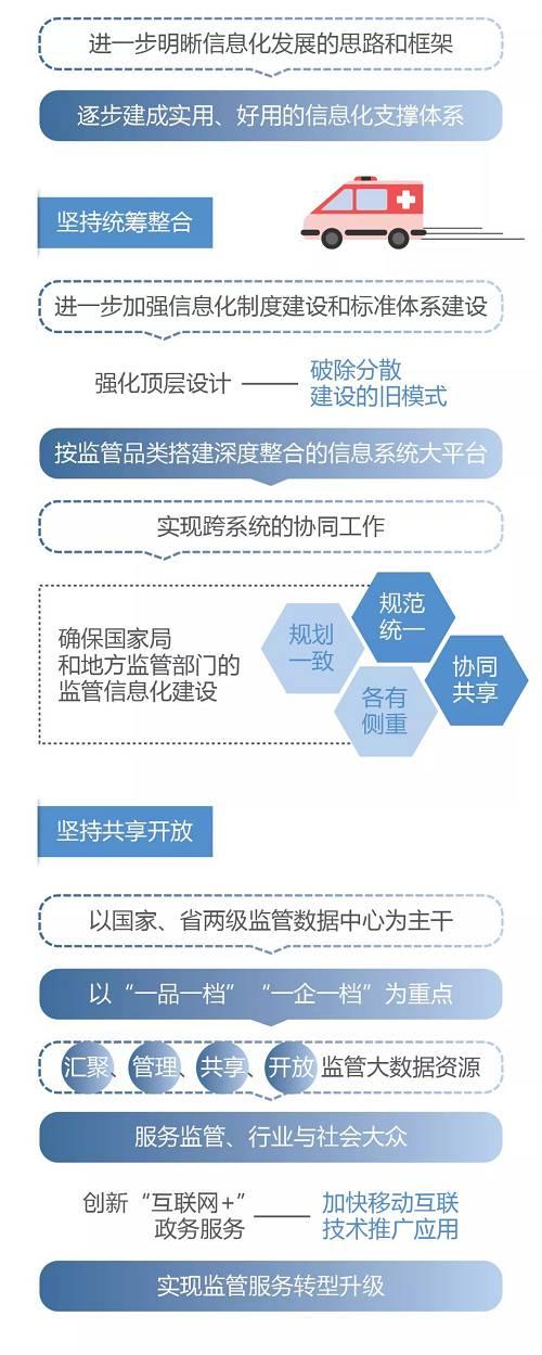 图解政策丨国家药品监督管理局关于加快推进药品智慧监管的行动计划(一)