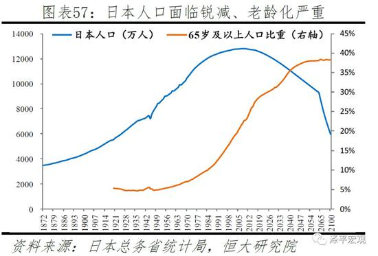 """1)二战后日本的家庭政策经历了控制人口、稳定人口、鼓励生育三阶段。1948-1970年是控制人口增长阶段。1947-1949年,日本经历了第一次婴儿潮,三年共出生802万人,出生率由1945年的26.4‰急速上升到1949年的32.9‰。日本开始研究如何抑制人口增长,1948年日本政府出台《优生保护法》,实行少生优育,放宽人工流产限制;1949年日本众议院决定健全和普及""""家庭计划"""",免费派发避孕工具和避孕药品等。1971-1989年是稳定人口规模阶段。1971-1973年,日本第二次婴儿潮出现。1974年日本总和生育率首次降至更替水平以下,1974年日本厚生劳动省把静止人口作为人口发展的新战略目标。"""