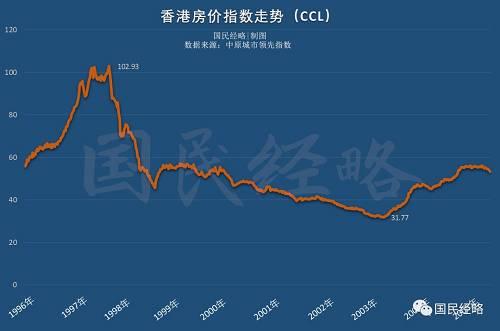 """2003年,房价跌到谷底,绝望也到了谷底。部分香港""""刚需们""""走上街头,抗议房价下跌。"""