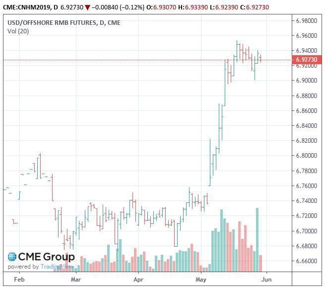 图二:芝商所离岸人民币期货日线图 来源:芝商所