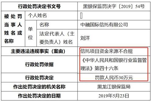 黑龙江银保监局第55号行政处罚决定书
