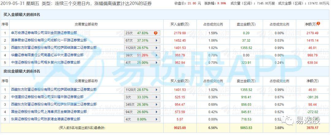 【龙虎榜】金田路2200万元接力运达股份,中信上海分公司3800万元主封金力永磁