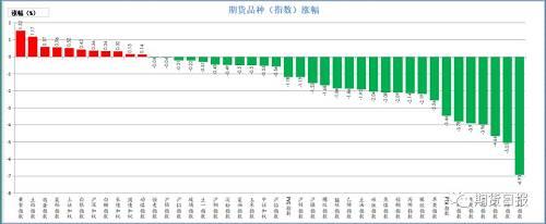 昨日期货市场绝大多数下跌。涨幅较大的是黄金,涨幅超1.5%,其次是豆粕,涨幅超1%,然后是鸡蛋、菜粕、上证50,涨幅超0.5%;跌幅较大的是原油,跌近7%,其次是甲醇,跌幅超5%,然后是沥青,跌幅超4.5%。