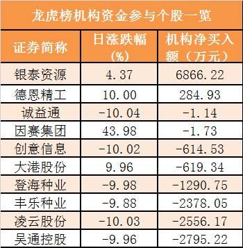7沪股通和深股通前十大活跃股