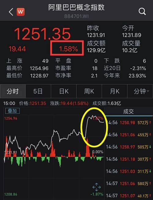 港股这儿,中国擎天柔件等阿里概念股也大涨。