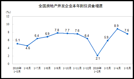 前5月全国房地产开发投资46075亿元 同比增长11.2%