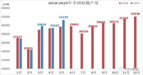 5月,全国日均原煤产量1008万吨,环比增产27万吨/日,增长2.73%。