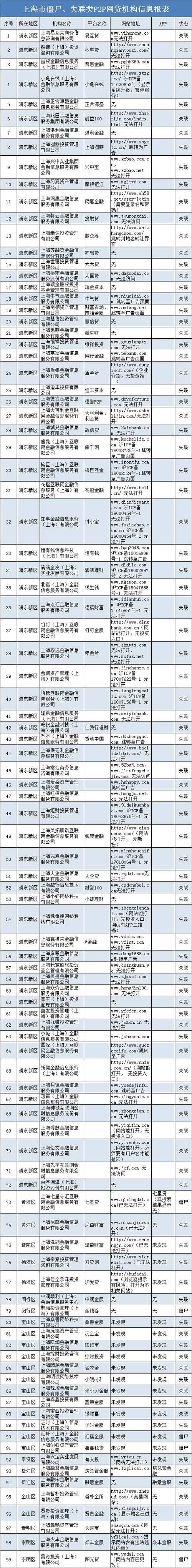 """上海放大招! """"一口气""""公布99家僵尸、失联类网贷!更"""