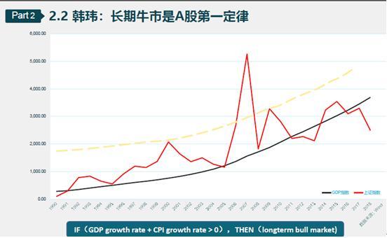 韩玮:股指期货估值存在四大误区 A股回调是本轮牛市第五次重要投资机会