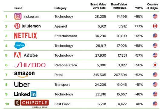2张学津追悼会019全球最具价值Top100品牌发布:苹果被亚马逊超越,成第二 - 第2张    长沙娱乐资讯博客-风影娱乐八卦资讯