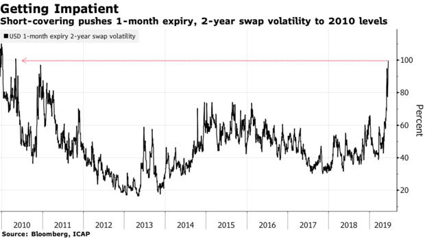 """对美联储""""耐心""""的过度押注导致利率波动性飙升"""